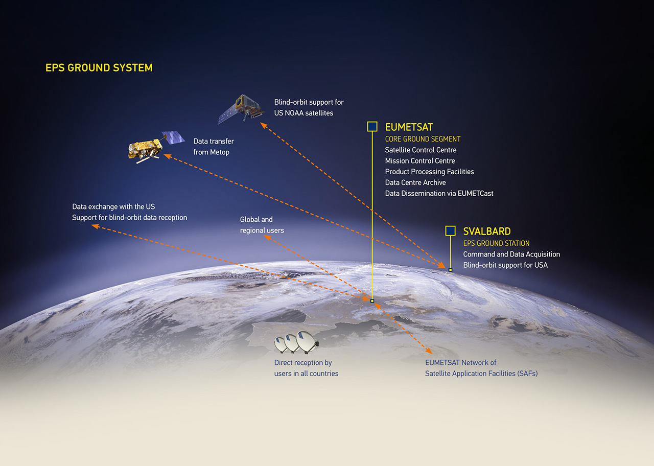 Diagram of the Metop/EPS Ground System