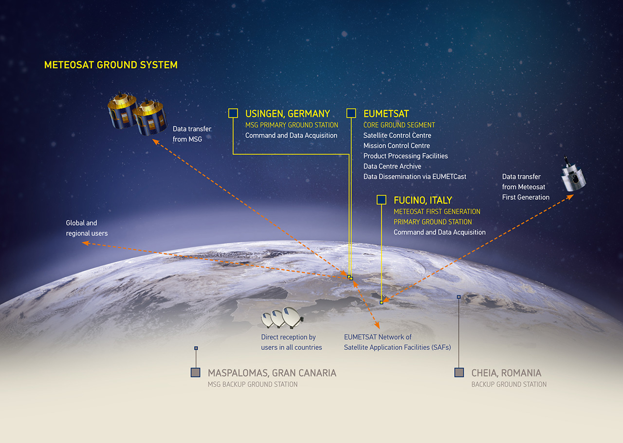 Diagram of the Meteosat Ground System