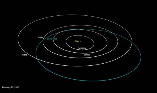Asteroid 2013 TX68 approaches the Earth