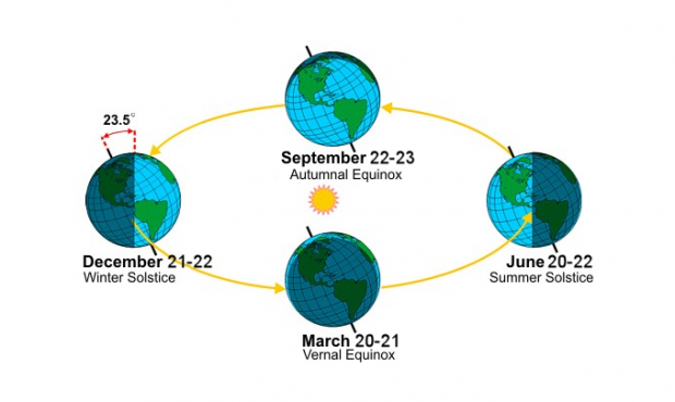 Start of the astronomical summer